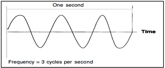 getting started with radio hacking part 1 radio frequency basics rh payatu com radio waves electromagnetic diagram radio wave propagation diagram