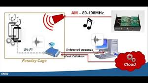 Hello Everyone and Welcome !!  In this blog series, we will be learning about Radio Frequency (henceforth RF) theory, various modulation techniques and how to analyze them.  Since the topic is huge,…