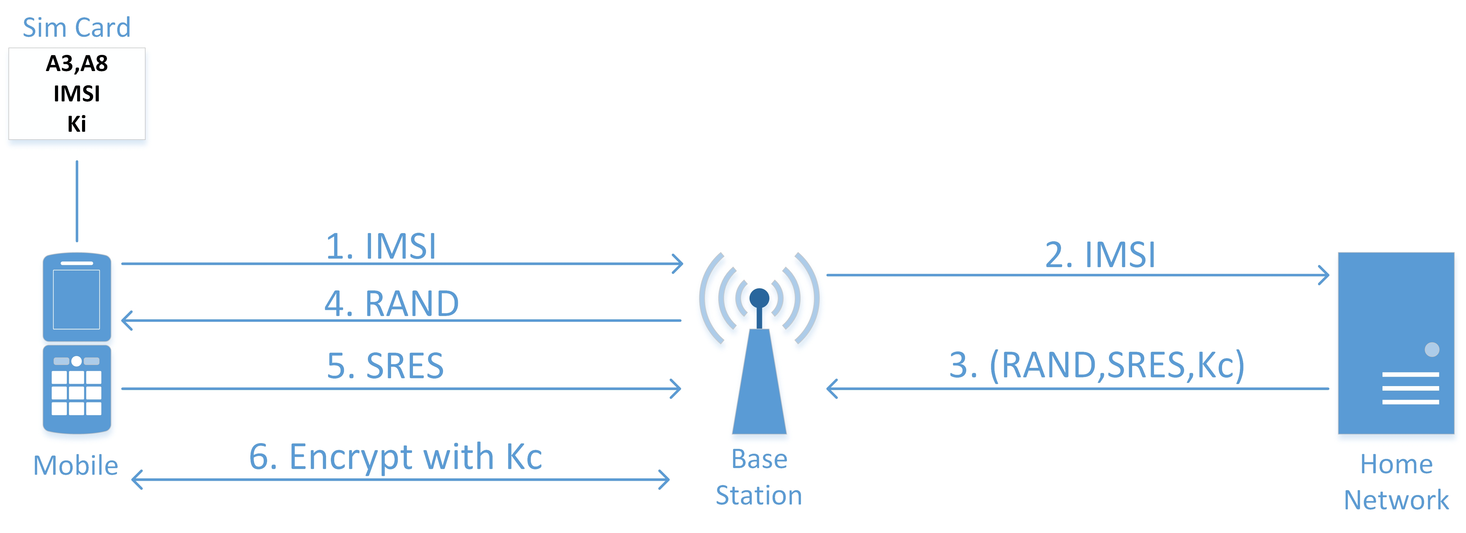 Dissecting GSM encryption and Location update process - payatu