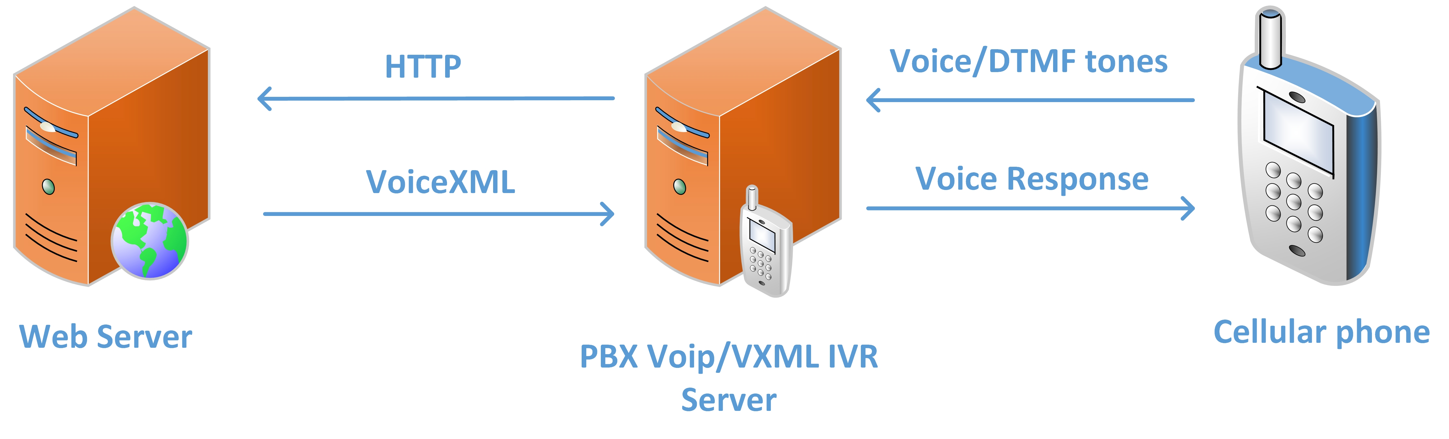 Automating Ivr Pentesting Payatu