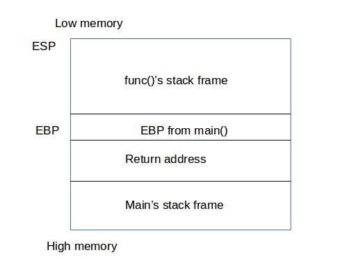 Image result for buffer overflow stack diagram
