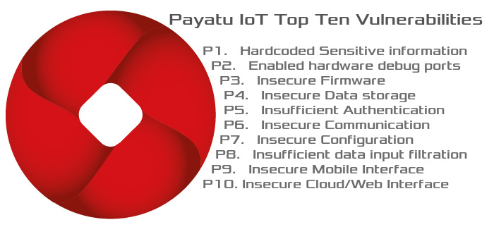 If you haven't read through Part 1 and Part 2 of our IoT Security Blog series I would urge you to go through them first unless you are already familiar…